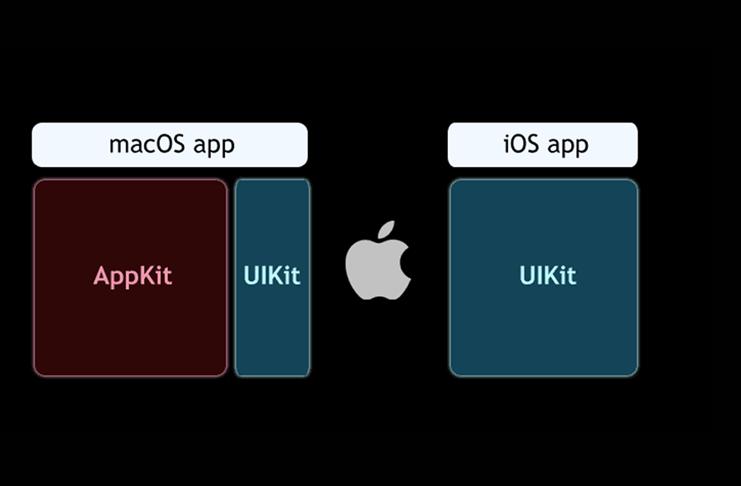 Apple đang thực hiện kế hoạch đưa các ứng dụng iOS lên hệ điều hành MacOS
